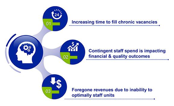 Healthcare Recruitment Challenges
