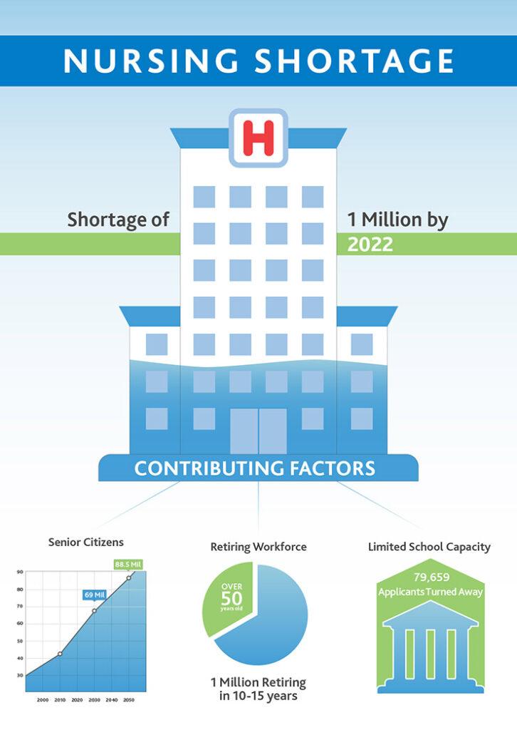 Nursing Shortage infographic