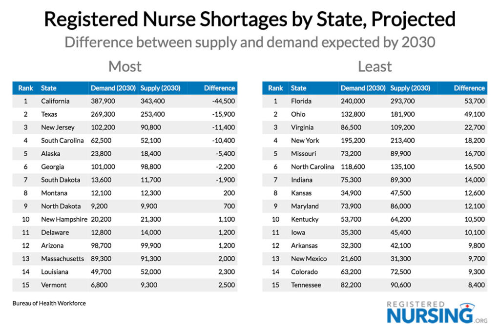 RN Nurse Shortages by State